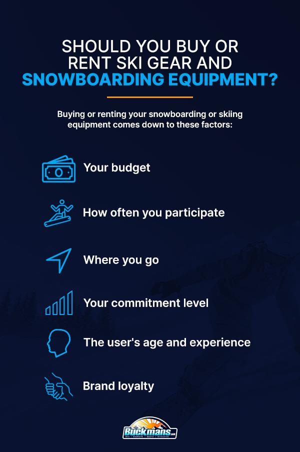 should you buy or rent ski gear and snowboarding equipment
