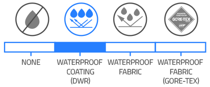 Waterproof Coating (DWR)